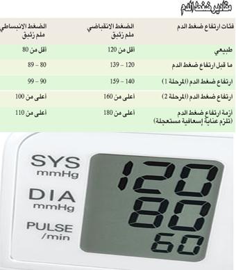 صور قياس ضغط الدم الطبيعي , الضغط و معدلاته الصحيه