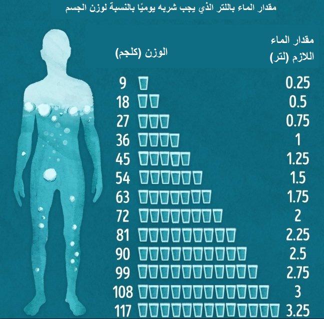الزئبق بعد المدرسة نقل كم يحتاج الانسان من الماء Ffigh Org