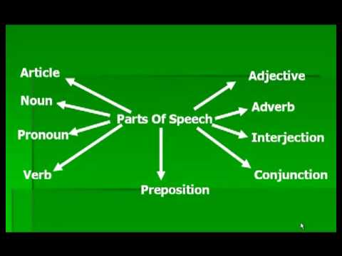 صورة اقسام الكلام في اللغة الانجليزية , الكلام في اللغة الانجليزية