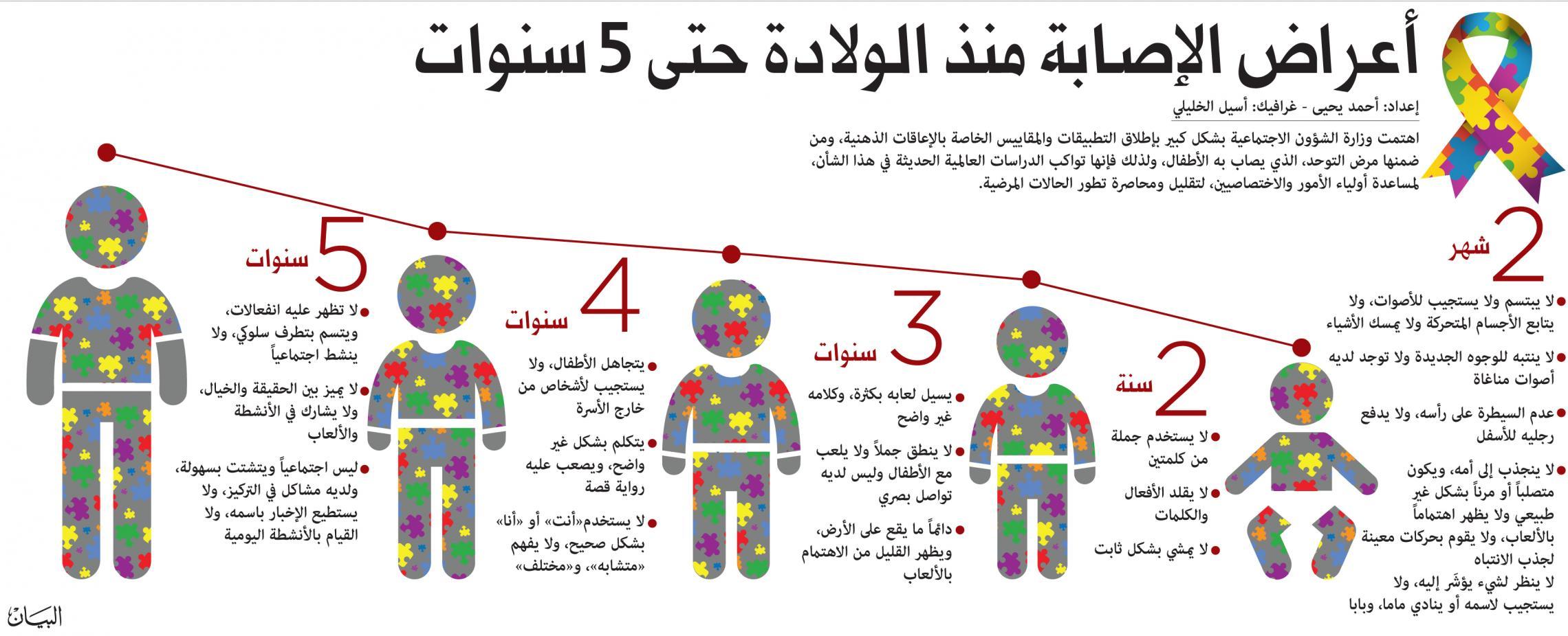 صورة ما هو التوحد , تعرف على اسباب مرض التوحد 6987