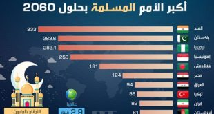 صورة كم عدد المسلمين في العالم , ما هو الدين الاكثر انتشارا